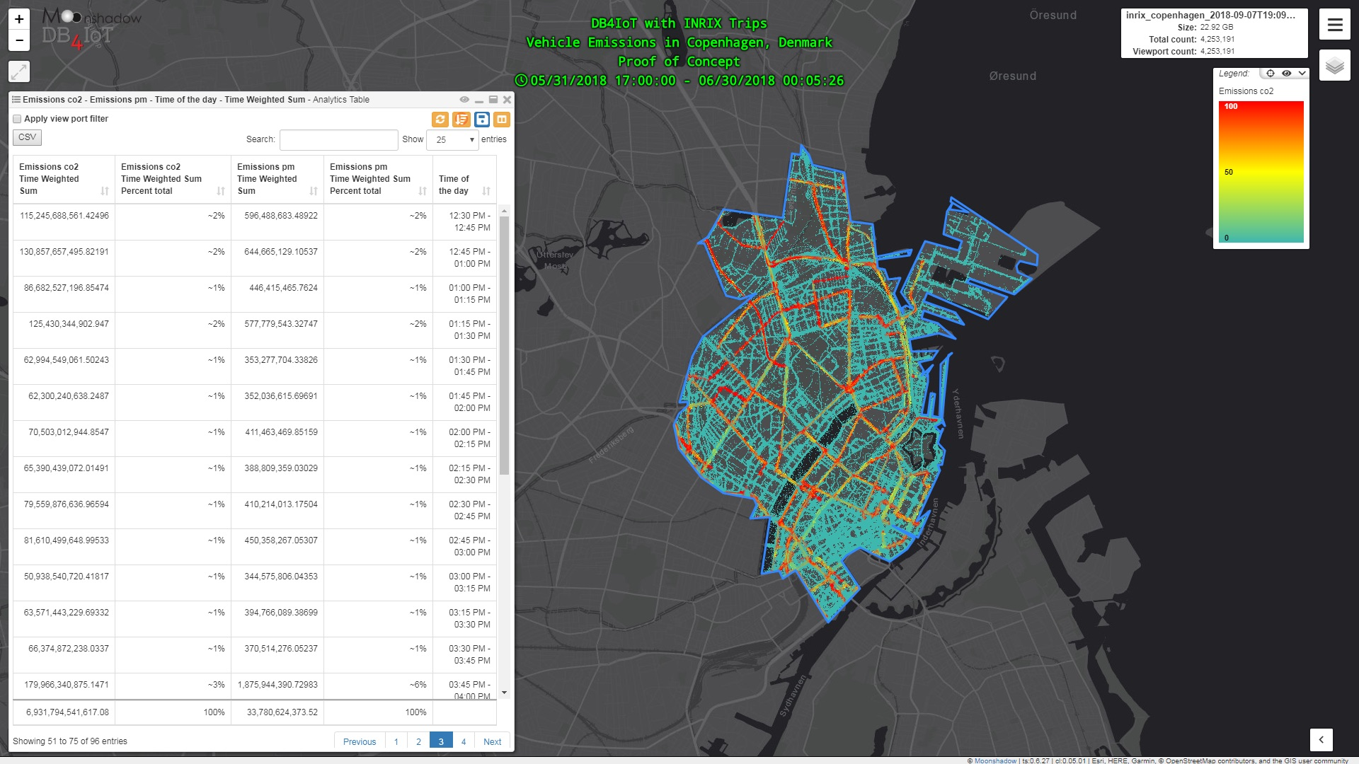 DB4IoT with INRIX Trips - CO2 and PM Emissions per Time of Day for a neighborhood in Copenhagen